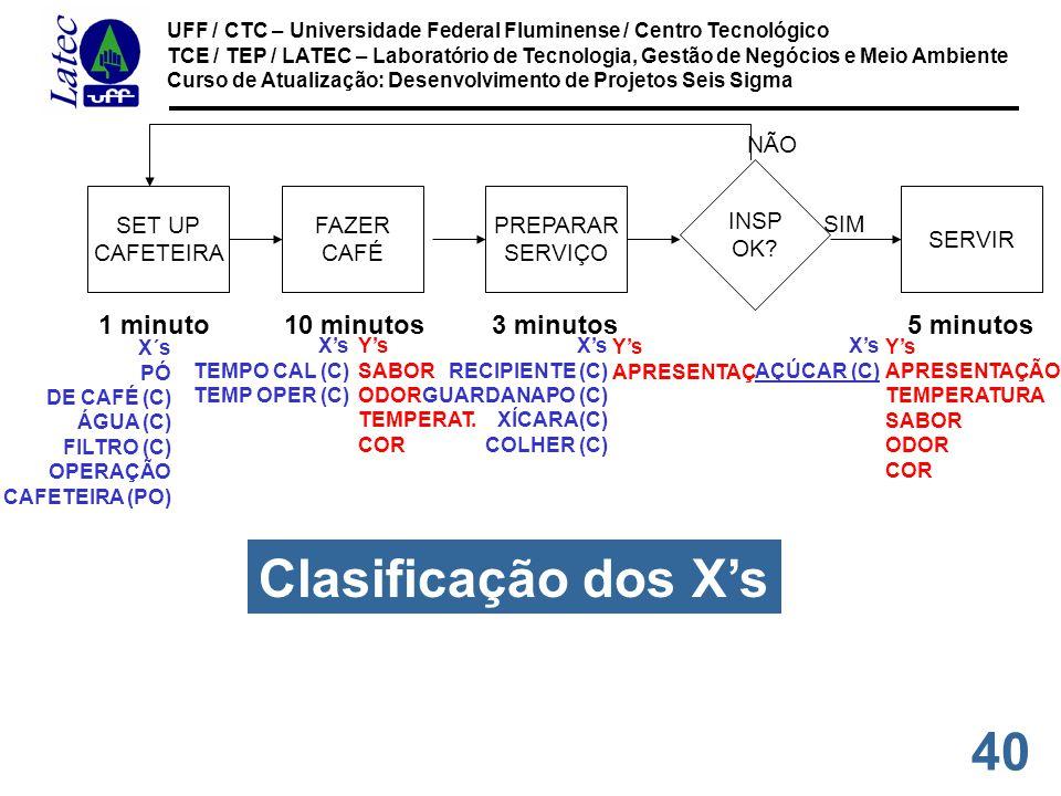 40 UFF / CTC – Universidade Federal Fluminense / Centro Tecnológico TCE / TEP / LATEC – Laboratório de Tecnologia, Gestão de Negócios e Meio Ambiente Curso de Atualização: Desenvolvimento de Projetos Seis Sigma SET UP CAFETEIRA FAZER CAFÉ PREPARAR SERVIÇO INSP OK.