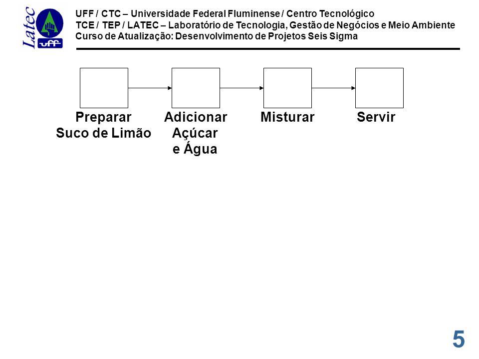 5 UFF / CTC – Universidade Federal Fluminense / Centro Tecnológico TCE / TEP / LATEC – Laboratório de Tecnologia, Gestão de Negócios e Meio Ambiente Curso de Atualização: Desenvolvimento de Projetos Seis Sigma ServirMisturarAdicionar Açúcar e Água Preparar Suco de Limão