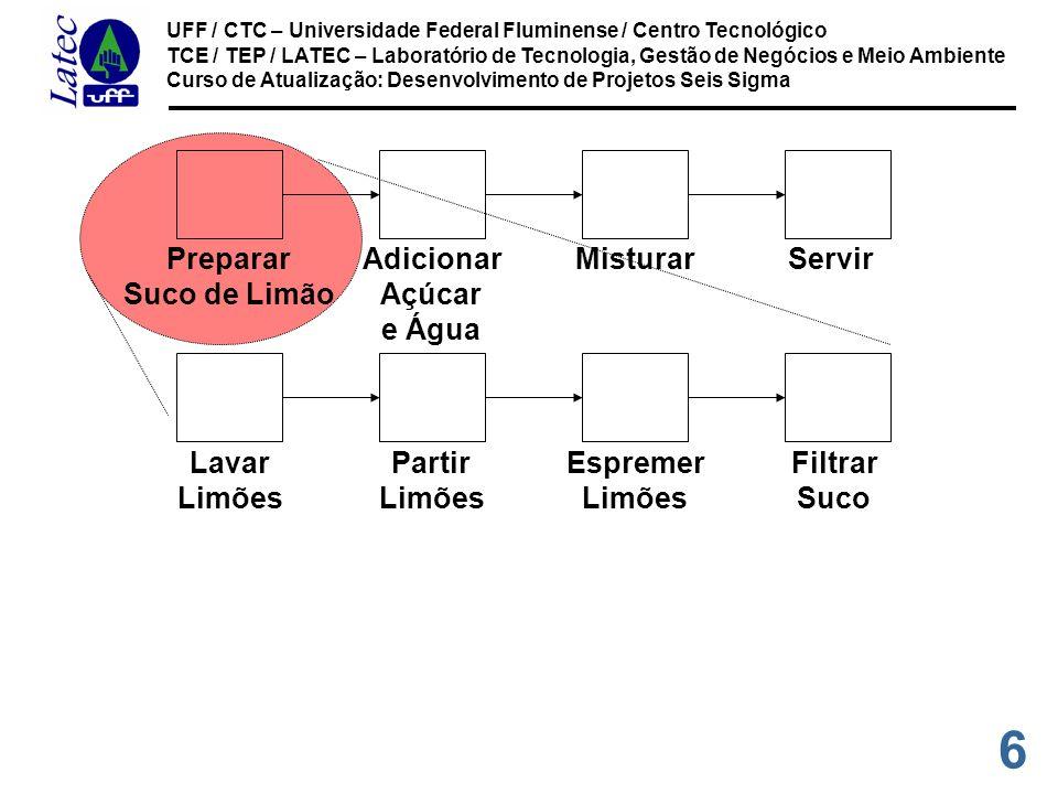 27 UFF / CTC – Universidade Federal Fluminense / Centro Tecnológico TCE / TEP / LATEC – Laboratório de Tecnologia, Gestão de Negócios e Meio Ambiente Curso de Atualização: Desenvolvimento de Projetos Seis Sigma DFP - Alcance Início: Set up Cafeteira.