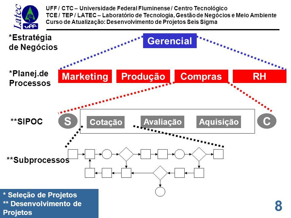 39 UFF / CTC – Universidade Federal Fluminense / Centro Tecnológico TCE / TEP / LATEC – Laboratório de Tecnologia, Gestão de Negócios e Meio Ambiente Curso de Atualização: Desenvolvimento de Projetos Seis Sigma SET UP CAFETEIRA FAZER CAFÉ PREPARAR SERVIÇO INSP OK.