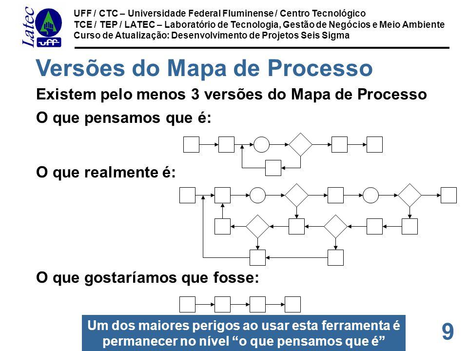 9 UFF / CTC – Universidade Federal Fluminense / Centro Tecnológico TCE / TEP / LATEC – Laboratório de Tecnologia, Gestão de Negócios e Meio Ambiente Curso de Atualização: Desenvolvimento de Projetos Seis Sigma Versões do Mapa de Processo Existem pelo menos 3 versões do Mapa de Processo O que pensamos que é: O que realmente é: O que gostaríamos que fosse: Um dos maiores perigos ao usar esta ferramenta é permanecer no nível o que pensamos que é