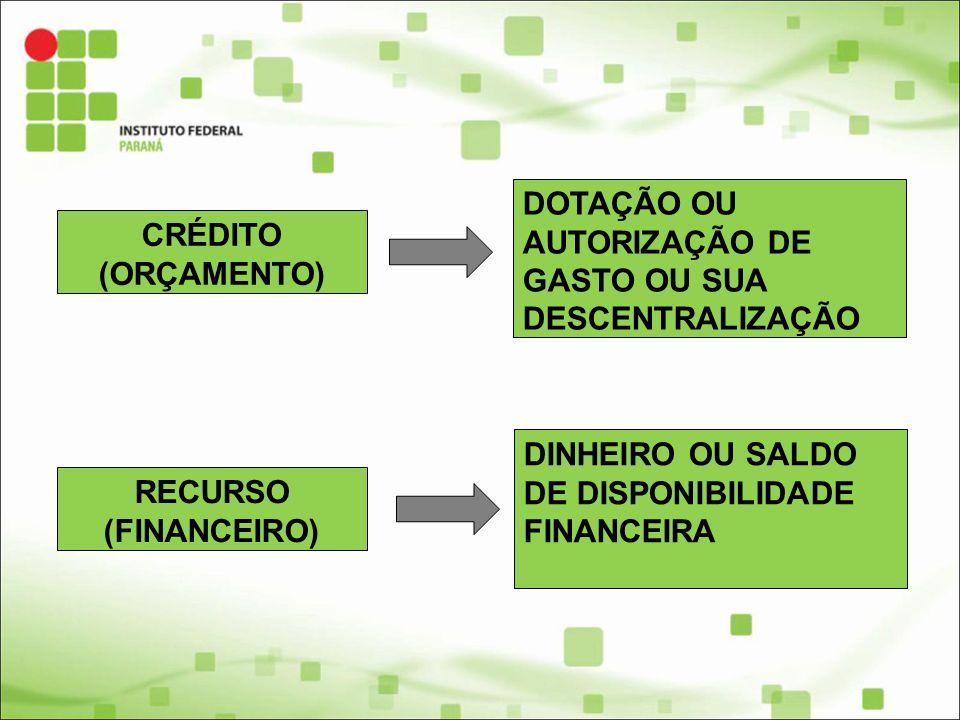 CRÉDITO (ORÇAMENTO) DOTAÇÃO OU AUTORIZAÇÃO DE GASTO OU SUA DESCENTRALIZAÇÃO RECURSO (FINANCEIRO) DINHEIRO OU SALDO DE DISPONIBILIDADE FINANCEIRA