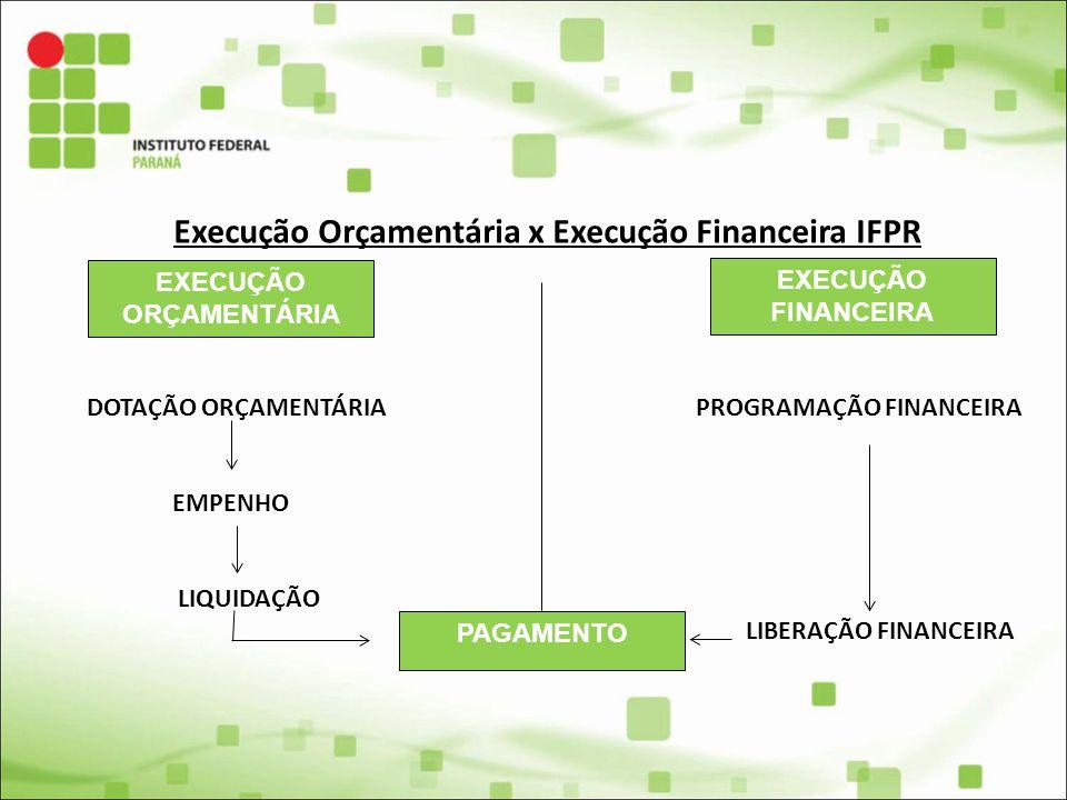 Execução Orçamentária x Execução Financeira IFPR DOTAÇÃO ORÇAMENTÁRIA PROGRAMAÇÃO FINANCEIRA EMPENHO LIQUIDAÇÃO LIBERAÇÃO FINANCEIRA EXECUÇÃO ORÇAMENT