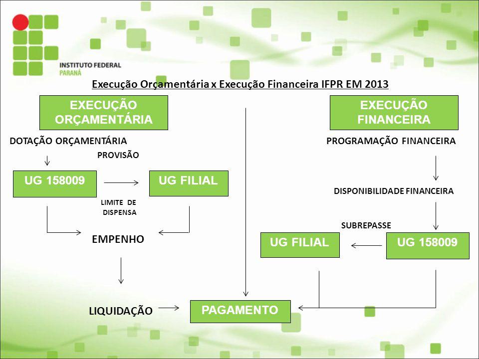 Execução Orçamentária x Execução Financeira IFPR EM 2013 DOTAÇÃO ORÇAMENTÁRIA PROGRAMAÇÃO FINANCEIRA PROVISÃO DISPONIBILIDADE FINANCEIRA LIMITE DE DIS