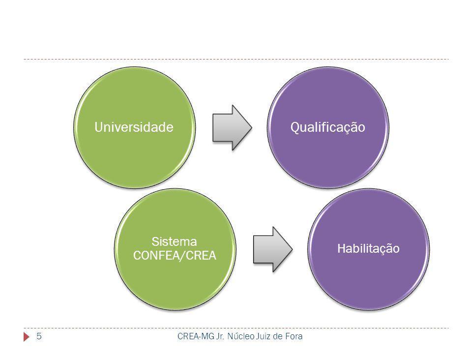 CREA-MG Jr. Núcleo Juiz de Fora5 UniversidadeQualificação Sistema CONFEA/CREA Habilitação