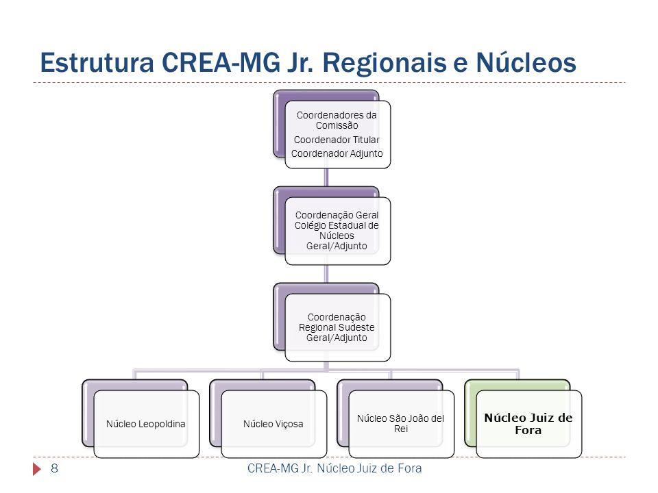 Estrutura CREA-MG Jr. Regionais e Núcleos CREA-MG Jr. Núcleo Juiz de Fora8 Coordenadores da Comissão Coordenador Titular Coordenador Adjunto Coordenaç