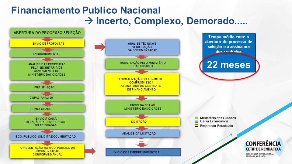 FORMALIZAÇÃO DO TERMO DE COMPROMISSO / ASSINATURA DO CONTRATO DE FINANCIAMENTO ENVIO DA SPA AO MINISTÉRIO DAS CIDADES ENVIO DA SPA AO MINISTÉRIO DAS CIDADES ENVIO DE PROPOSTAS ENVIO À CAIXA RELAÇÃO DAS PROPOSTAS SELECIONADAS BCO.