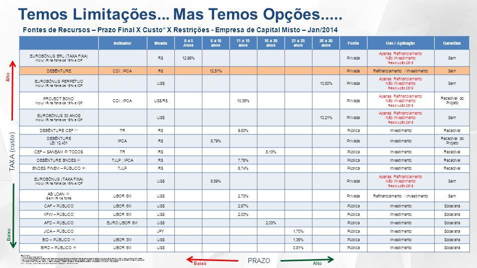 Fontes de Recursos – Prazo Final X Custo* X Restrições - Empresa de Capital Misto – Jan/2014 IndicadorMoeda 0 a 5 Anos 6 a 10 anos 11 a 15 anos 16 a 20 anos 21 a 25 anos 26 a 30 anos FonteUso / AplicaçãoGarantias EUROBÔNUS BRL (TAXA FIXA) Inclui IR na fonte de 15% e IOF R$12,98%Privada Apenas Refinanciamento Não Investimento Resolução 2515 Sem DEBÊNTURECDI ; IPCAR$12,51%PrivadaRefinanciamento / InvestimentoSem EUROBÔNUS PERPÉTUO Inclui IR na fonte de 15% e IOF US$10,80%Privada Apenas Refinanciamento Não Investimento Resolução 2515 Sem PROJECT BOND Inclui IR na fonte de 15% e IOF CDI ; IPCAUS$/R$10,35%Privada Apenas Refinanciamento Não Investimento Resolução 2515 Recebível do Projeto EUROBÔNUS 30 ANOS Inclui IR na fonte de 15% e IOF US$10,21%Privada Apenas Refinanciamento Não Investimento Resolução 2515 Sem DEBÊNTURE CEF (1) TRR$9,83%PúblicaInvestimentoRecebível DEBÊNTURE LEI 12.431 IPCAR$8,79%PrivadaInvestimento Recebível do Projeto CEF – SANEAM P/ TODOSTRR$8,13%PúblicaInvestimentoRecebível DEBÊNTURE BNDES (2) TJLP ; IPCAR$7,78%PúblicaInvestimentoRecebível BNDES FINEM – PÚBLICO (6) TJLPR$6,74%PúblicaInvestimentoRecebível EUROBÔNUS (TAXA FIXA) Inclui IR na fonte de 15% e IOF US$6,59%Privada Apenas Refinanciamento Não Investimento Resolução 2515 Sem AB LOAN (3) Sem IR na fonte LIBOR 6MUS$2,73%PrivadaRefinanciamento / InvestimentoSem CAF – PÚBLICOLIBOR 6MUS$2,67%PúblicaInvestimentoSoberana KFW – PÚBLICOLIBOR 6MUS$2,03%PúblicaInvestimentoSoberana AFD – PÚBLICOEURO LIBOR 6MUS$2,03%PúblicaInvestimentoSoberana JICA – PÚBLICOJPY1,70%PúblicaInvestimentoSoberana BID – PÚBLICO (4) LIBOR 3MUS$1,36%PúblicaInvestimentoSoberana BIRD – PÚBLICO (5) LIBOR 6MUS$0,81%PúblicaInvestimentoSoberana Observação: Taxa de Juros Anuais Nominais Financiamentos em Dólares convertidos para Reais para efeitos comparativos, considerando variação cambial anual de 0,3206% (Projeção do Banco Central de 31/01/14 para o período de 2014 a 2023) Operações contratadas em: (1) 06/2011; (2) 04/2011 com TR BND
