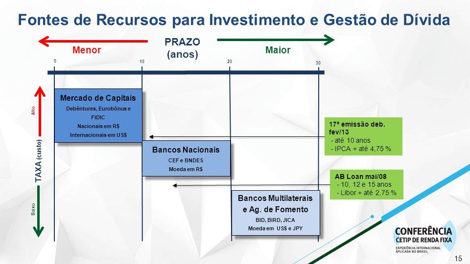 15 TAXA (custo) Alto Baixo PRAZO (anos) Maior Menor 0 10 20 30 Mercado de Capitais Debêntures, Eurobônus e FIDIC Nacionais em R$ Internacionais em US$ Mercado de Capitais Debêntures, Eurobônus e FIDIC Nacionais em R$ Internacionais em US$ Bancos Nacionais CEF e BNDES Moeda em R$ Bancos Nacionais CEF e BNDES Moeda em R$ Bancos Multilaterais e Ag.