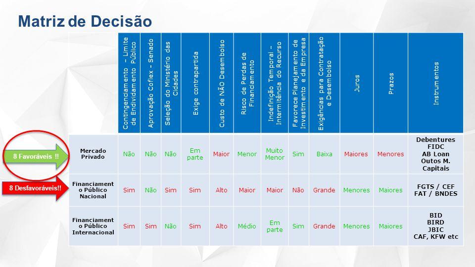 Contingenciamento – Limite de Endividamento Público Aprovação Cofiex - Senado S eleção do Ministério das Cidades Exige contrapartida Custo de NÃO Desembolso Risco de Perdas de Financiamento Indefinição Temporal – Intermitência do Recurso Favorece Planejamento de Investimento e da Empresa Exigências para Contratação e Desembolso Juros Prazos Instrumentos Mercado Privado Não Em parte MaiorMenor Muito Menor SimBaixaMaioresMenores Debentures FIDC AB Loan Outos M.