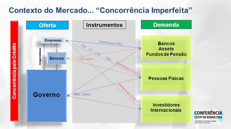 Oferta Instrumentos Empresas Demanda Concorrência pelo Crédito Governo Bancos Assets Fundos de Pensão Bancos Assets Fundos de Pensão Pessoas Físicas Investidores Internacionais Debêntures, FIDC Empréstimos Bancos CDB, outros CRI LII LCA FIDC Debêntures 12.431.