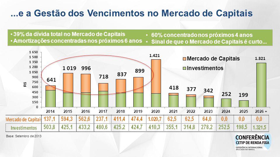 Base: Setembro de 2013...e a Gestão dos Vencimentos no Mercado de Capitais 1.321 1.421 39% da dívida total no Mercado de Capitais Amortizações concentradas nos próximos 6 anos 60% concentrado nos próximos 4 anos Sinal de que o Mercado de Capitais é curto...