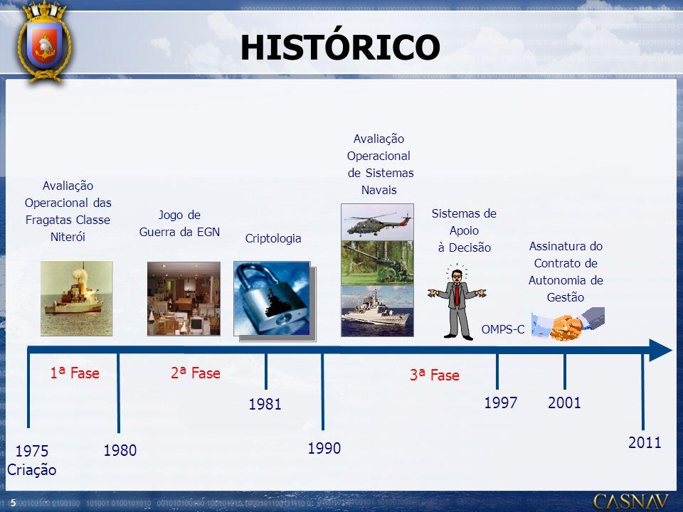 5 HISTÓRICO 1975 Criação Avaliação Operacional das Fragatas Classe Niterói 1ª Fase Jogo de Guerra da EGN 1980 Criptologia 1981 1990 19972001 2011 Sist