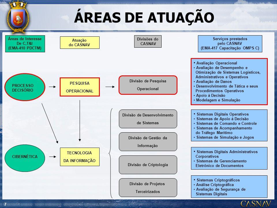 7 ÁREAS DE ATUAÇÃO PROCESSO DECISÓRIO PESQUISA OPERACIONAL Avaliação Operacional Avaliação de Desempenho e Otimização de Sistemas Logísticos, Administ