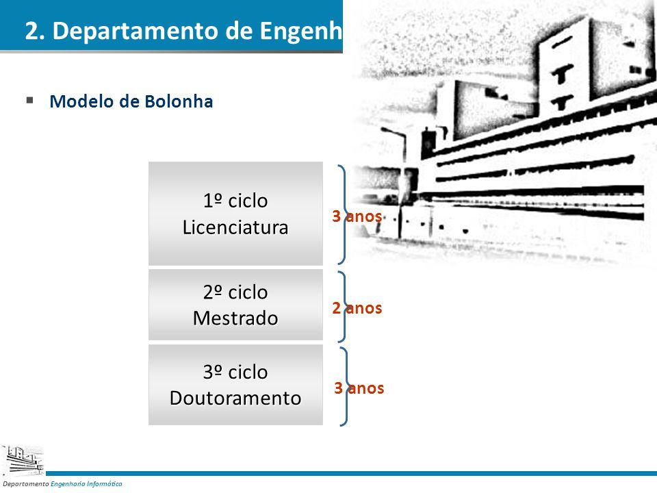 Departamento Engenharia Informática 2. Departamento de Engenharia Informática DEI 1º ciclo Licenciatura 2º ciclo Mestrado 3º ciclo Doutoramento 3 anos