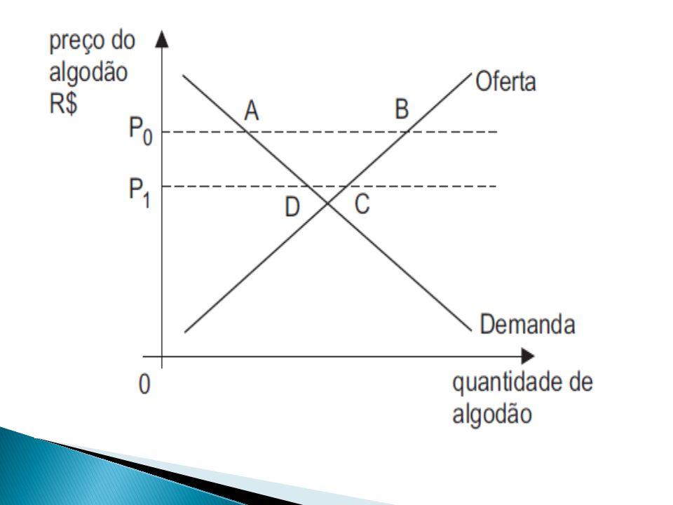 Considerando-se o gráfico, o subsídio americano (A) causa aos residentes no Brasil uma perda de excedente igual à área de ABCD.