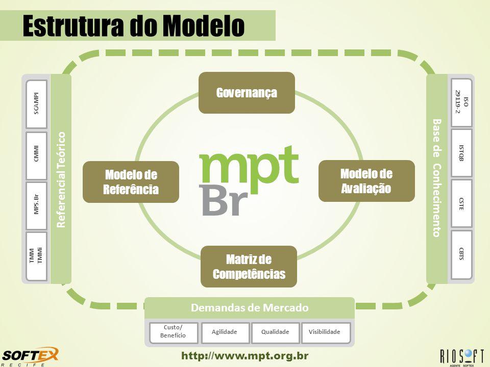http://www.mpt.org.br Modelo de Referência Modelo de Avaliação Matriz de Competências Governança ISO 29119-2 CBTS ISTQB CSTE TMM TMMi SCAMPI MPS.Br CM