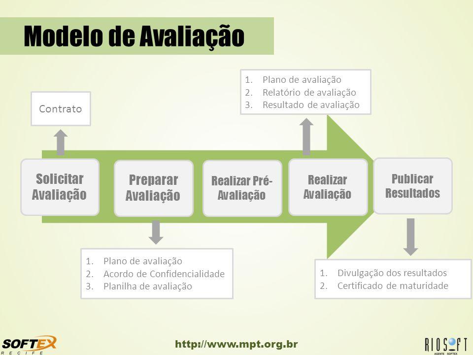 http://www.mpt.org.br Modelo de Avaliação Solicitar Avaliação Realizar Avaliação Realizar Pré- Avaliação Preparar Avaliação Publicar Resultados 1.Divu