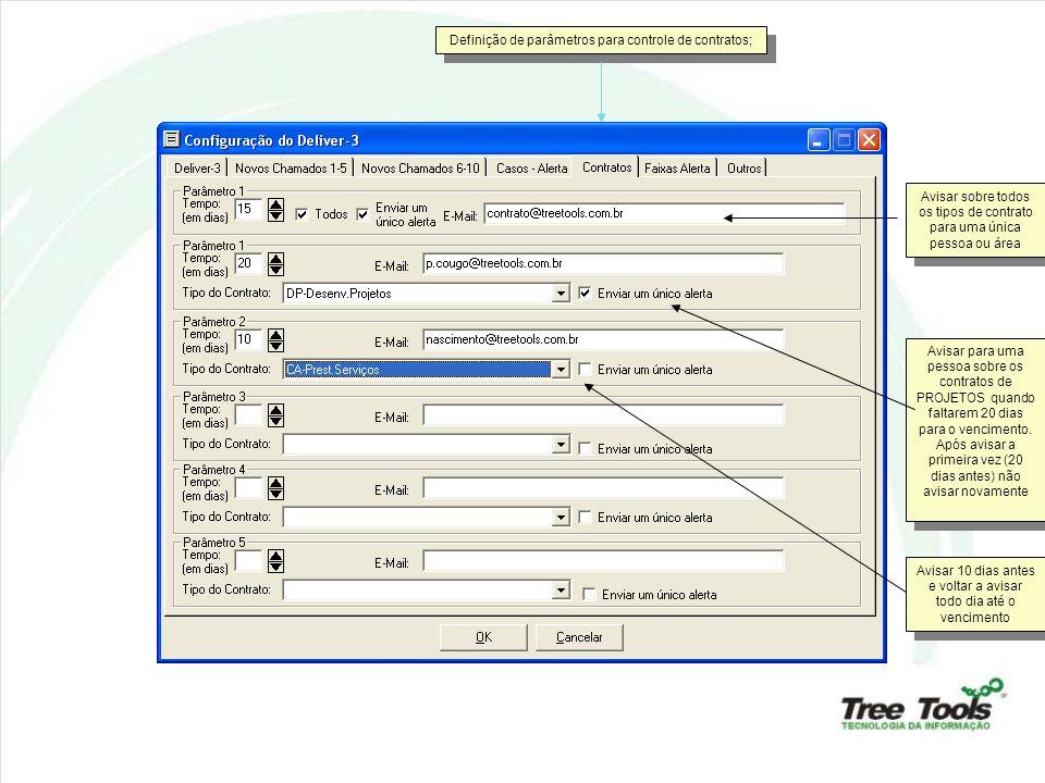 Definição de parâmetros para controle dos alertas; O alerta pode ser só por TIPO Ou combinado com IMPACTO e PRIORIDADE Os avisos podem ser direcionados a diferentes envolvidos e em diferentes situações