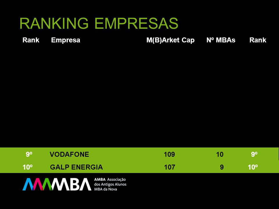 RANKING EMPRESAS Rank Empresa M(B)Arket Cap Nº MBAs Rank 10º GALP ENERGIA 107 9 10º 9º VODAFONE 109 10 9º