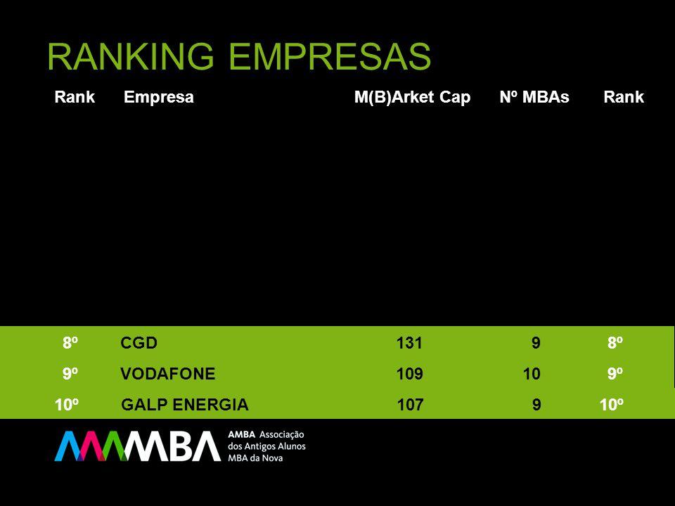 RANKING EMPRESAS Rank Empresa M(B)Arket Cap Nº MBAs Rank 10º GALP ENERGIA 107 9 10º 9º VODAFONE 109 10 9º 8º CGD 131 9 8º