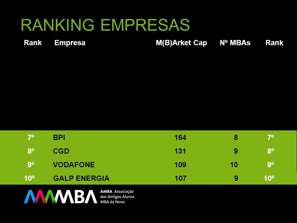RANKING EMPRESAS Rank Empresa M(B)Arket Cap Nº MBAs Rank 10º GALP ENERGIA 107 9 10º 9º VODAFONE 109 10 9º 8º CGD 131 9 8º 7º BPI 164 8 7º