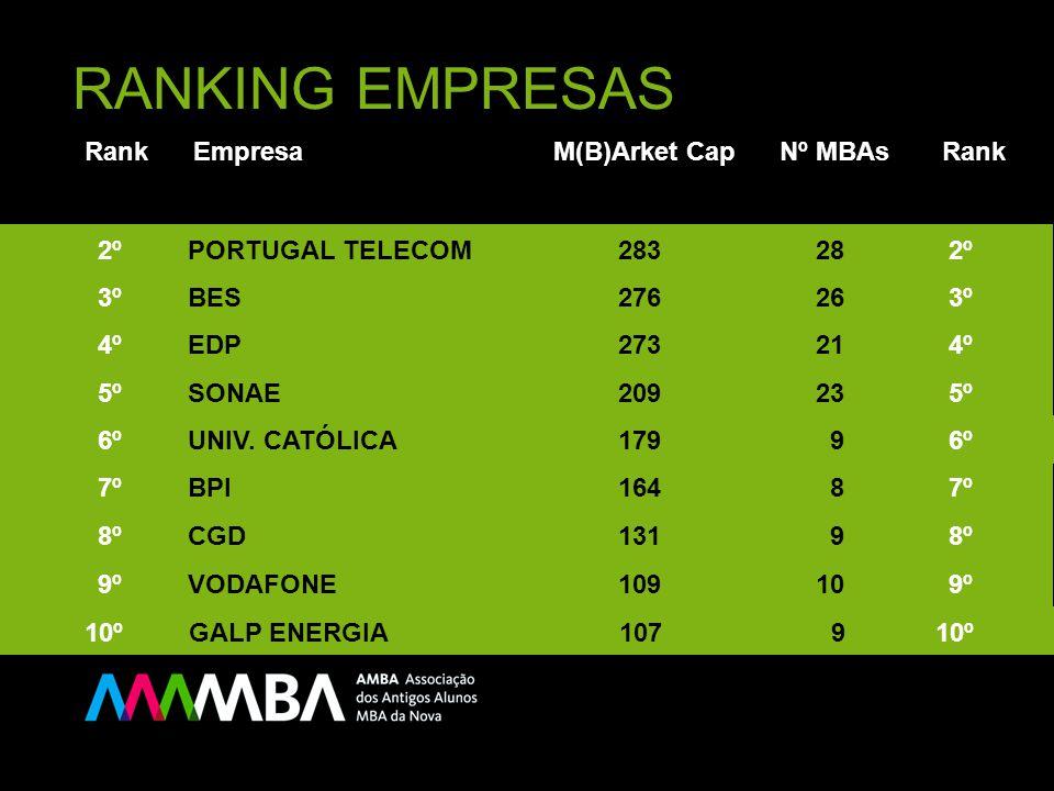 RANKING EMPRESAS Rank Empresa M(B)Arket Cap Nº MBAs Rank 10º GALP ENERGIA 107 9 10º 9º VODAFONE 109 10 9º 8º CGD 131 9 8º 7º BPI 164 8 7º 6º UNIV. CAT