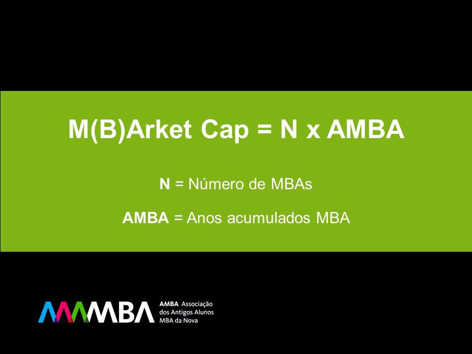 M(B)Arket Cap = N x AMBA N = Número de MBAs AMBA = Anos acumulados MBA