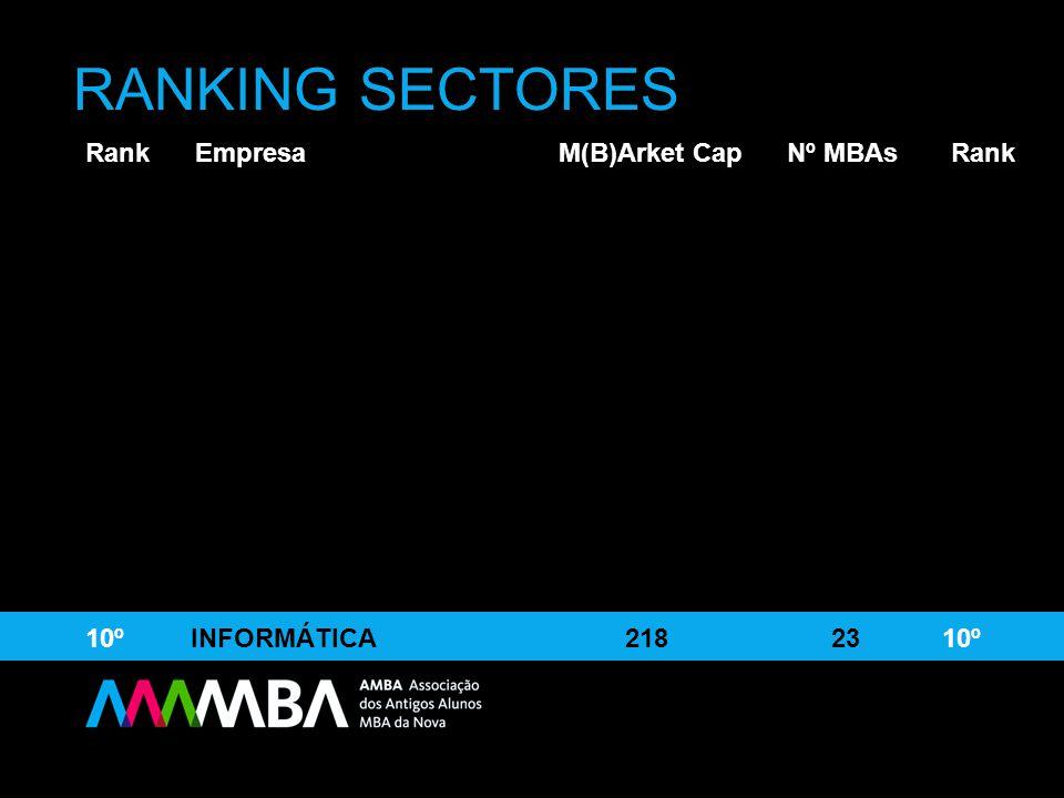 9º COMÉRCIO 246 20 9º10º INFORMÁTICA 218 23 10º RANKING SECTORES Rank Empresa M(B)Arket Cap Nº MBAs Rank