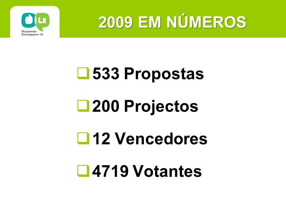 2009 EM NÚMEROS 533 Propostas 200 Projectos 12 Vencedores 4719 Votantes