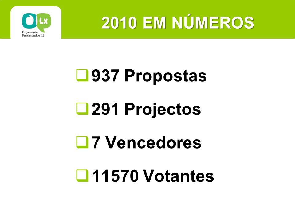 2010 EM NÚMEROS 937 Propostas 291 Projectos 7 Vencedores 11570 Votantes