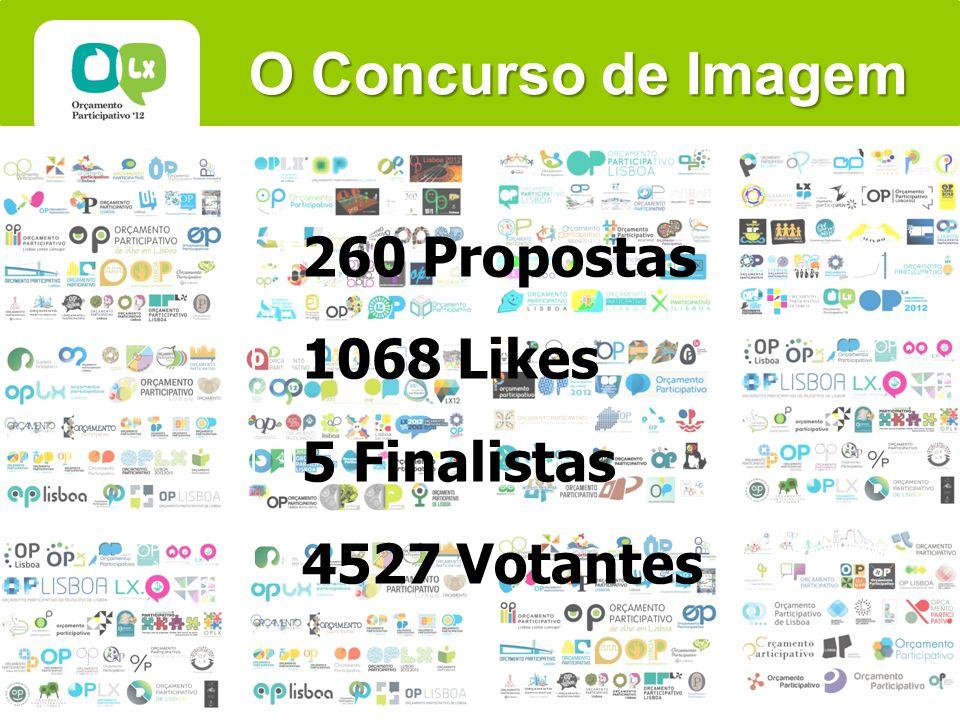 O Concurso de Imagem 260 Propostas 1068 Likes 5 Finalistas 4527 Votantes