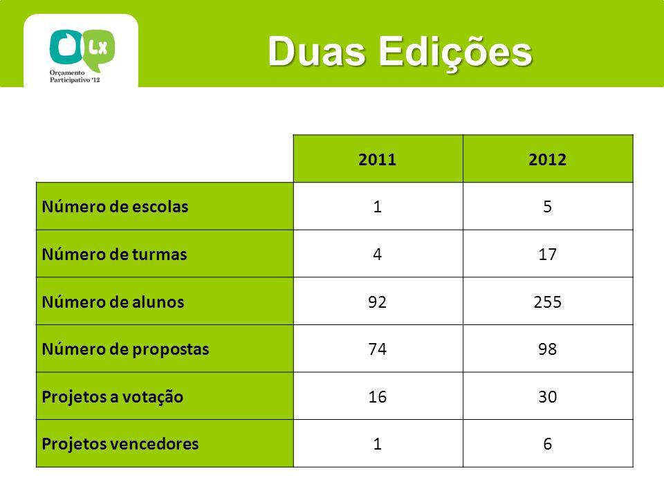 Duas Edições 20112012 Número de escolas15 Número de turmas417 Número de alunos92255 Número de propostas7498 Projetos a votação1630 Projetos vencedores16