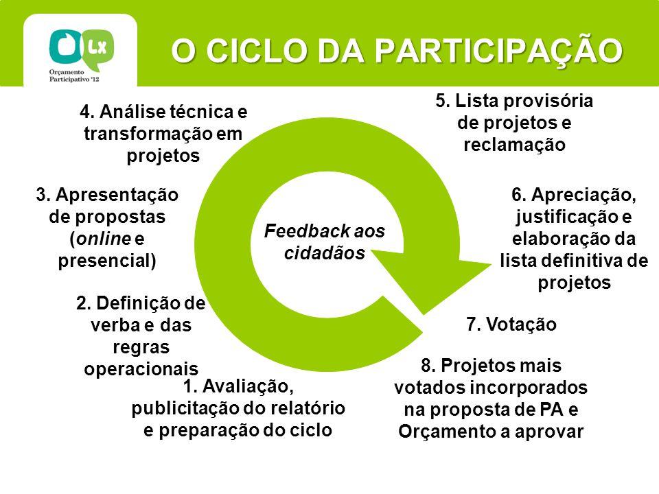 O CICLO DA PARTICIPAÇÃO 1. Avaliação, publicitação do relatório e preparação do ciclo 3.