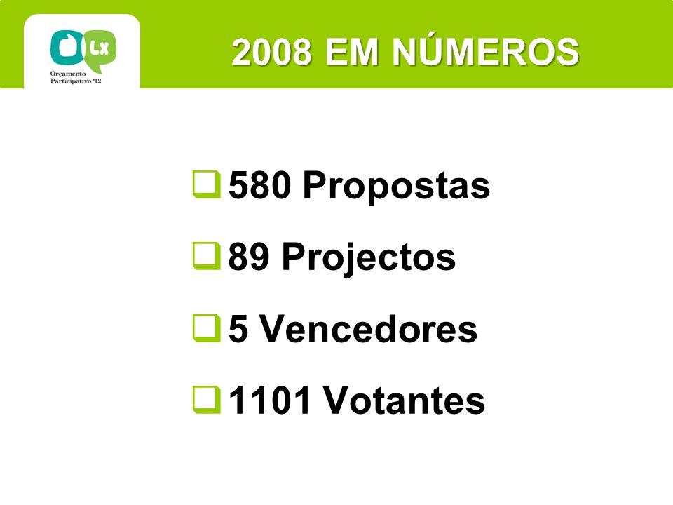 2008 EM NÚMEROS 580 Propostas 89 Projectos 5 Vencedores 1101 Votantes