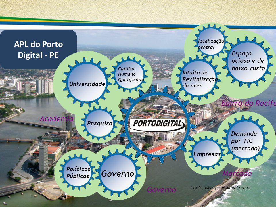 APL do Porto Digital - PE Mercado Bairro do Recife Academia Universidade Espaço ocioso e de baixo custo Demanda por TIC (mercado) Intuito de Revitaliz