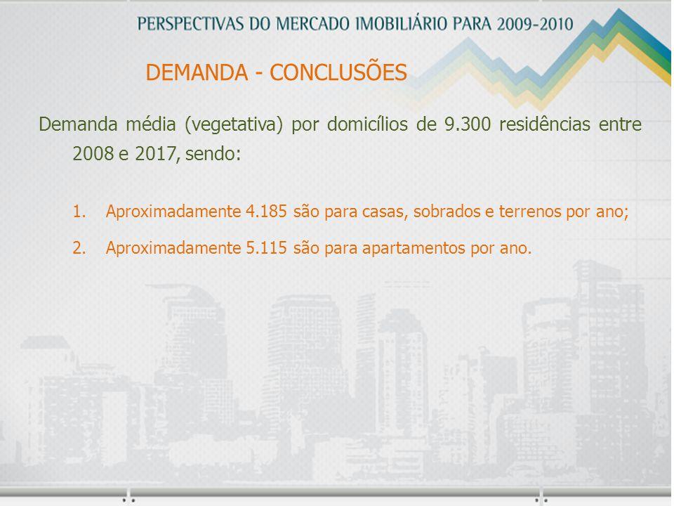 DEMANDA - CONCLUSÕES Demanda média (vegetativa) por domicílios de 9.300 residências entre 2008 e 2017, sendo: 1.Aproximadamente 4.185 são para casas, sobrados e terrenos por ano; 2.Aproximadamente 5.115 são para apartamentos por ano.