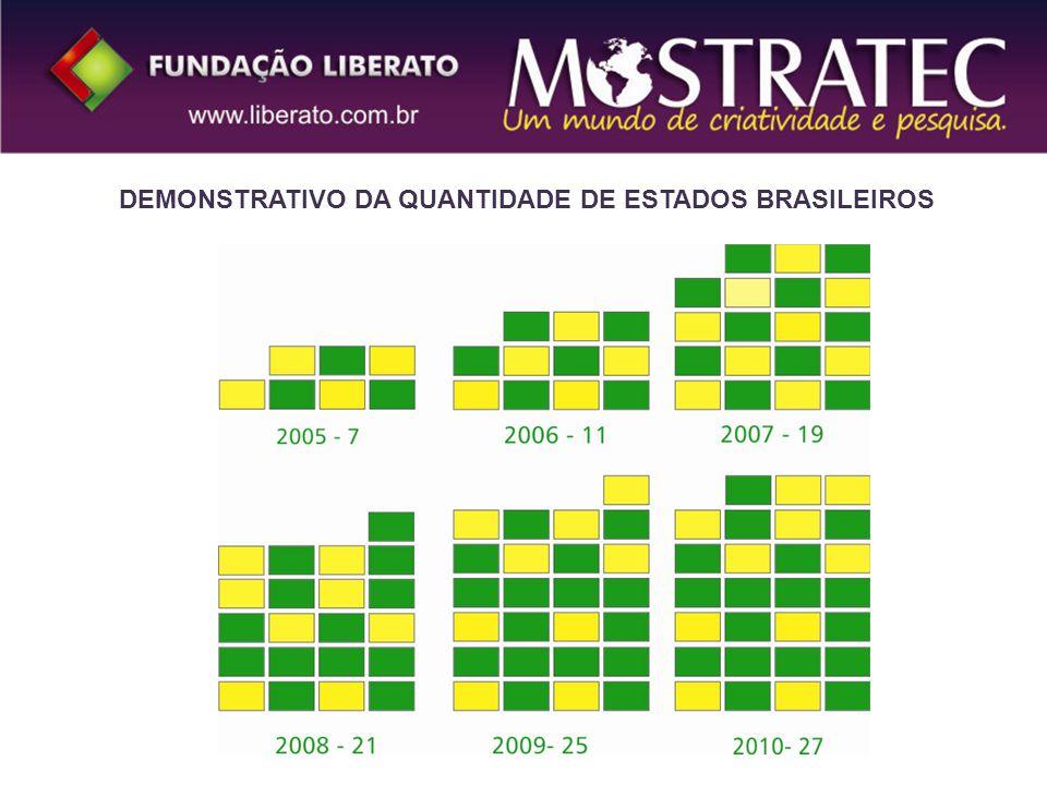 DEMONSTRATIVO DA QUANTIDADE DE ESTADOS BRASILEIROS
