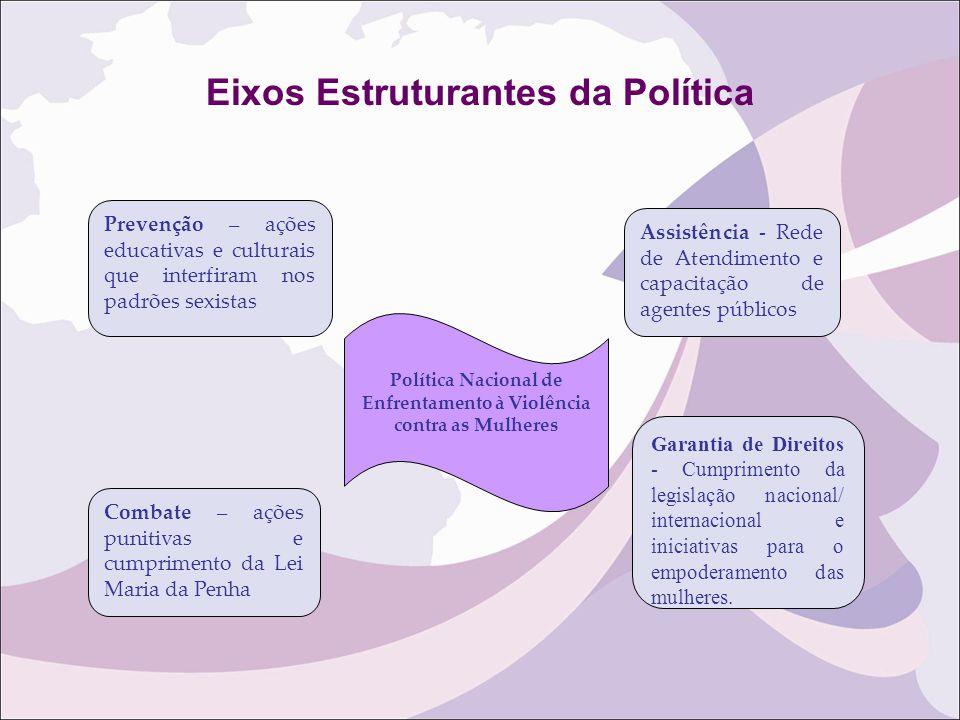 Eixos Estruturantes da Política Prevenção – ações educativas e culturais que interfiram nos padrões sexistas Combate – ações punitivas e cumprimento d