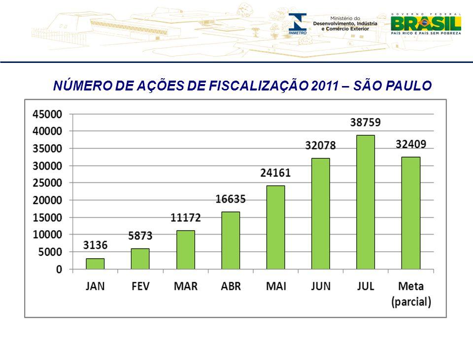 NÚMERO DE AÇÕES DE FISCALIZAÇÃO 2011 – SÃO PAULO