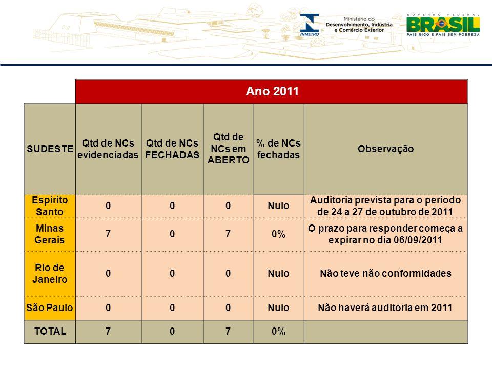 Ano 2011 SUDESTE Qtd de NCs evidenciadas Qtd de NCs FECHADAS Qtd de NCs em ABERTO % de NCs fechadas Observação Espírito Santo 000Nulo Auditoria prevista para o período de 24 a 27 de outubro de 2011 Minas Gerais 7070% O prazo para responder começa a expirar no dia 06/09/2011 Rio de Janeiro 000NuloNão teve não conformidades São Paulo000NuloNão haverá auditoria em 2011 TOTAL7070%
