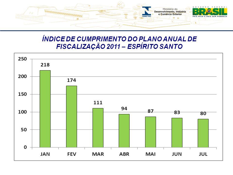 NÚMERO DE AÇÕES DE FISCALIZAÇÃO 2011 – ESPÍRITO SANTO