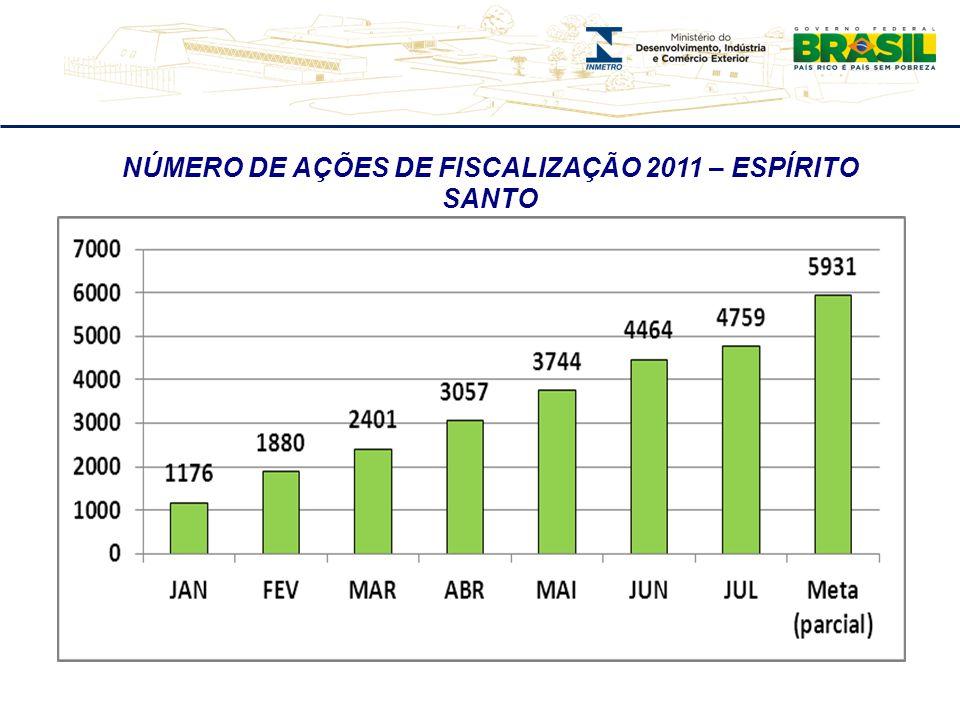 ÍNDICE DE CUMPRIMENTO DO PLANO ANUAL DE FISCALIZAÇÃO 2011 – MINAS GERAIS