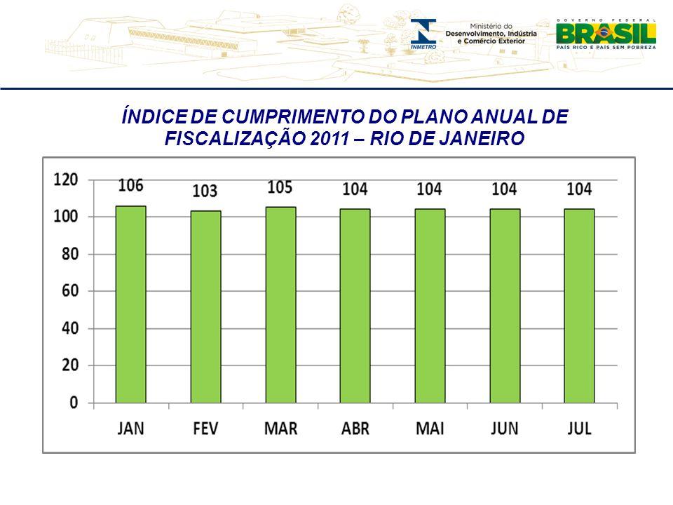 ÍNDICE DE CUMPRIMENTO DO PLANO ANUAL DE FISCALIZAÇÃO 2011 – RIO DE JANEIRO