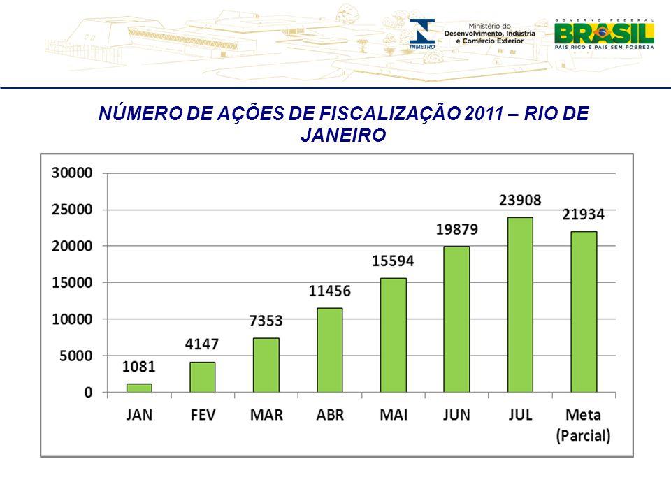 ÍNDICE DE CUMPRIMENTO DO PLANO ANUAL DE FISCALIZAÇÃO 2011 – SÃO PAULO