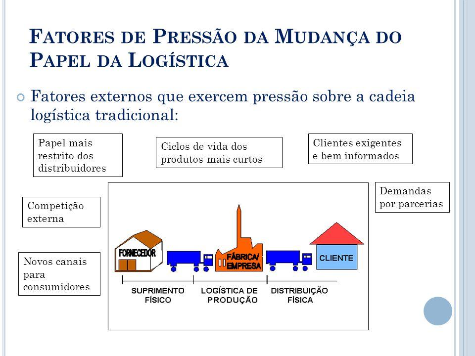 F ATORES DE P RESSÃO DA M UDANÇA DO P APEL DA L OGÍSTICA Fatores externos que exercem pressão sobre a cadeia logística tradicional: Competição externa
