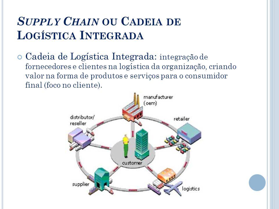 S UPPLY C HAIN OU C ADEIA DE L OGÍSTICA I NTEGRADA Cadeia de Logística Integrada: integração de fornecedores e clientes na logística da organização, criando valor na forma de produtos e serviços para o consumidor final (foco no cliente).