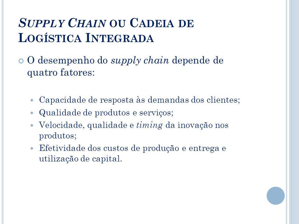 S UPPLY C HAIN OU C ADEIA DE L OGÍSTICA I NTEGRADA O desempenho do supply chain depende de quatro fatores: Capacidade de resposta às demandas dos clie