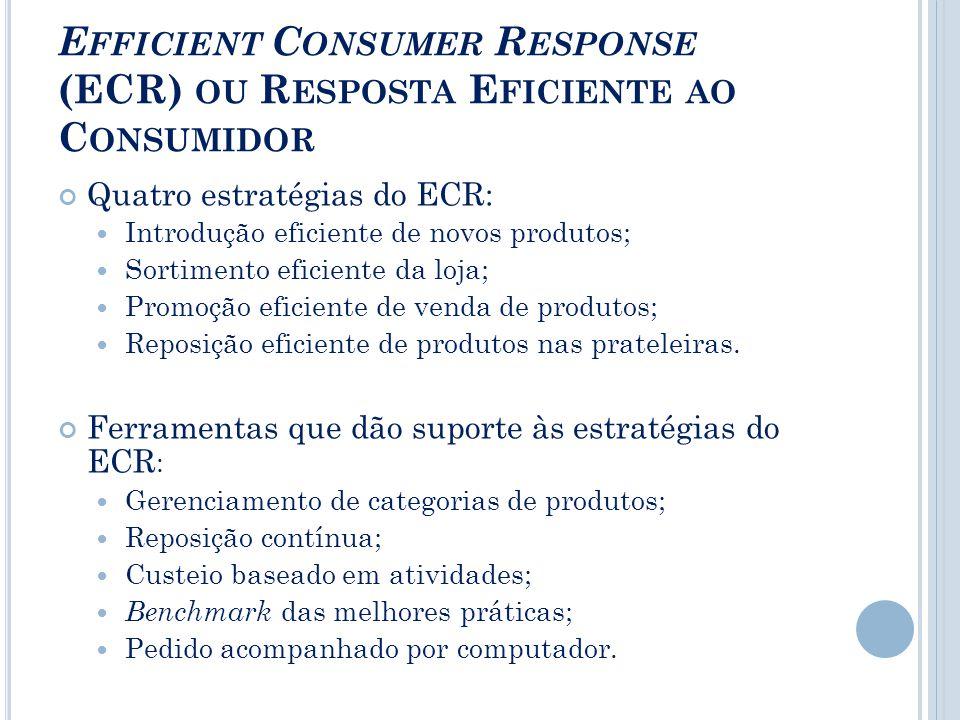 E FFICIENT C ONSUMER R ESPONSE (ECR) OU R ESPOSTA E FICIENTE AO C ONSUMIDOR Quatro estratégias do ECR: Introdução eficiente de novos produtos; Sortimento eficiente da loja; Promoção eficiente de venda de produtos; Reposição eficiente de produtos nas prateleiras.
