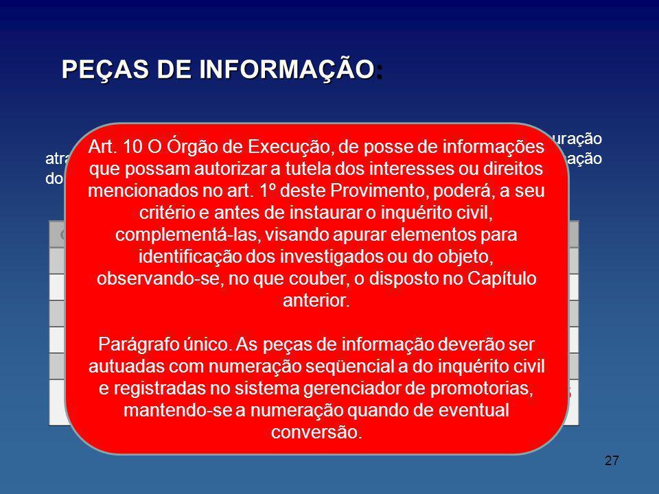 PEÇAS DE INFORMAÇÃO: Constituída por documentos que poderão ser alvo de apuração através de inquérito civil, mas que não permitem a adequada identific